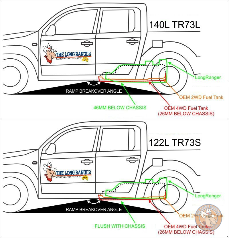 Ground clearance comparison of both model long range tanks, Note the improved ramp over angle with the Longranger design not protruding as far forward into the center of the vehicle as the OEM and other aftermarket designs.