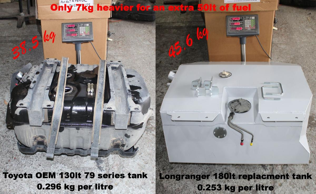 Minimal extra weight for a larger tank with a 50lt fuel gain
